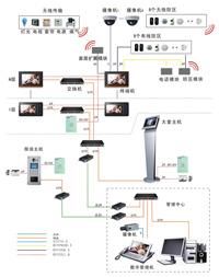 点击查看 陕西西安E-Home数字家居系统,陕西西安E-Home智能家居系统 报价